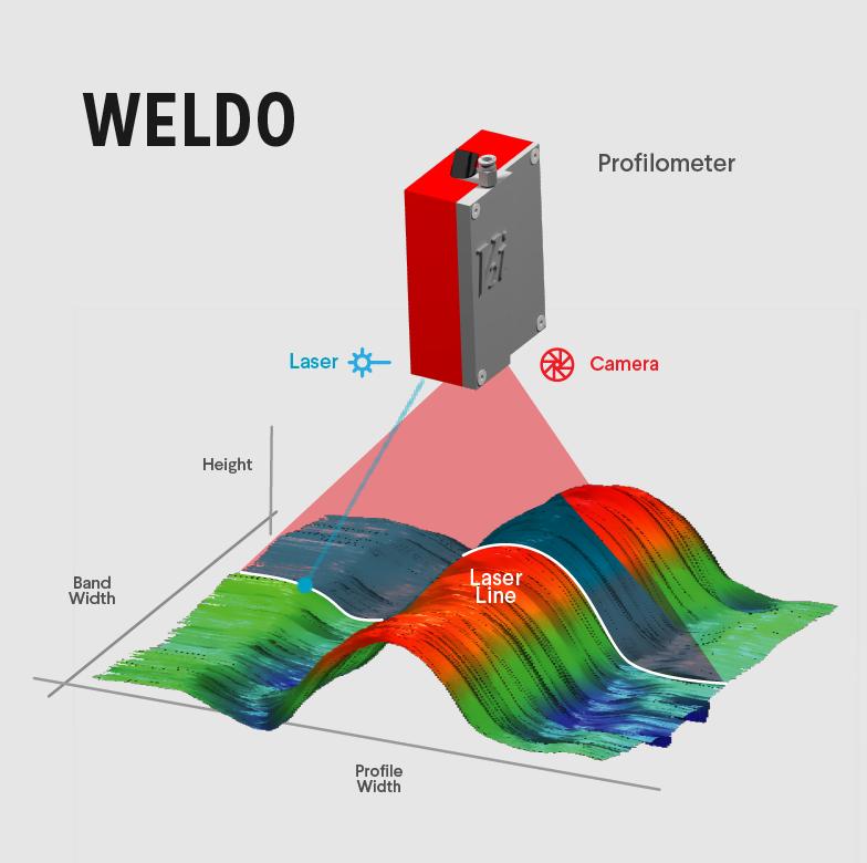 WELDO Profilometer